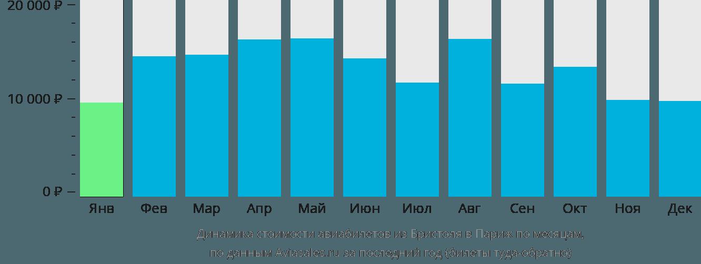 Динамика стоимости авиабилетов из Бристоля в Париж по месяцам