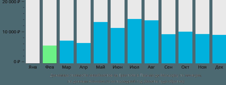Динамика стоимости авиабилетов из Бристоля в Пальма-де-Майорку по месяцам
