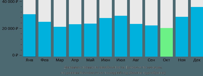 Динамика стоимости авиабилетов из Брюсселя по месяцам