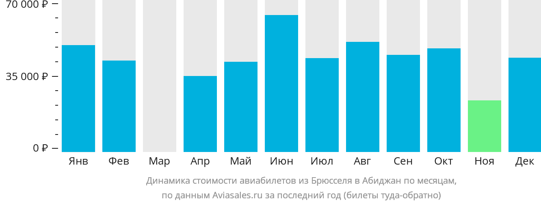 Динамика стоимости авиабилетов из Брюсселя в Абиджан по месяцам