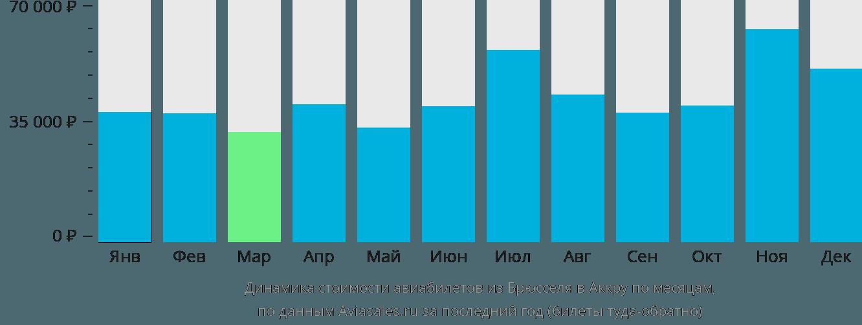 Динамика стоимости авиабилетов из Брюсселя в Аккру по месяцам