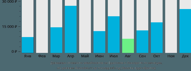 Динамика стоимости авиабилетов из Брюсселя в Лансароте по месяцам