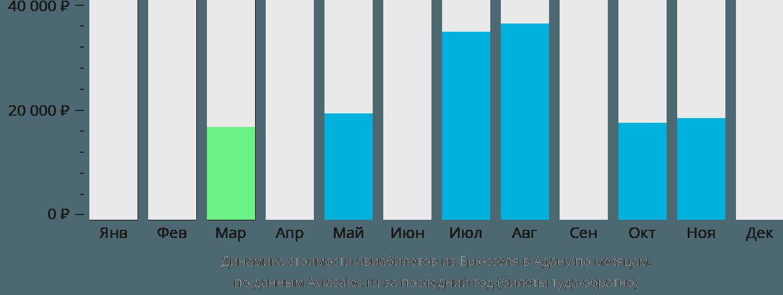 Динамика стоимости авиабилетов из Брюсселя в Адану по месяцам