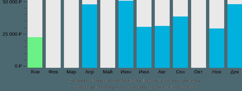 Динамика стоимости авиабилетов из Брюсселя в Сочи  по месяцам