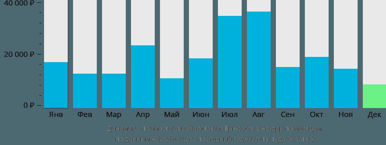 Динамика стоимости авиабилетов из Брюсселя в Агадир по месяцам