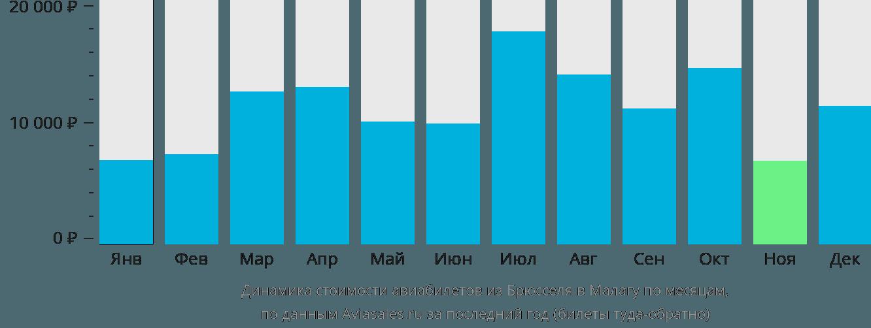 Динамика стоимости авиабилетов из Брюсселя в Малагу по месяцам