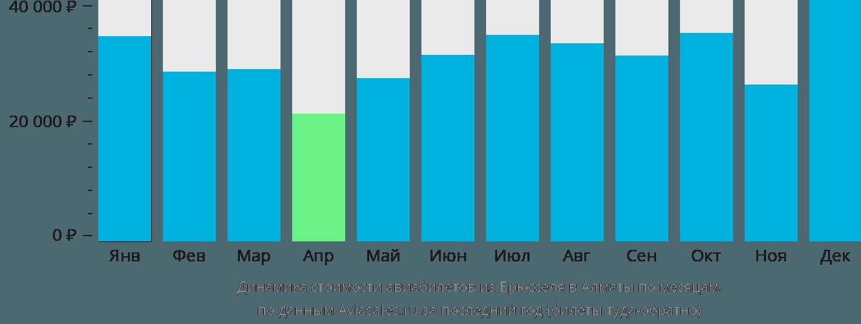 Динамика стоимости авиабилетов из Брюсселя в Алматы по месяцам
