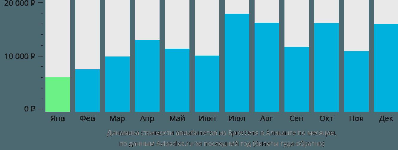 Динамика стоимости авиабилетов из Брюсселя в Аликанте по месяцам
