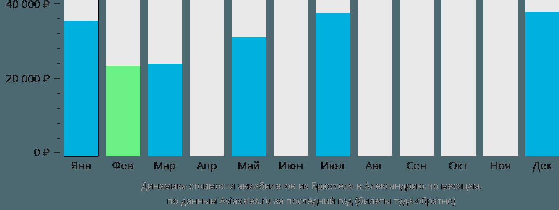 Динамика стоимости авиабилетов из Брюсселя в Александрию по месяцам