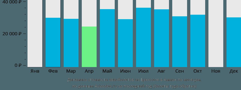 Динамика стоимости авиабилетов из Брюсселя в Амман по месяцам