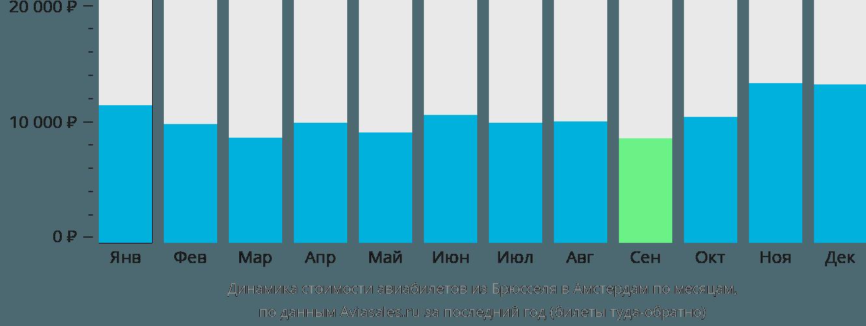 Динамика стоимости авиабилетов из Брюсселя в Амстердам по месяцам