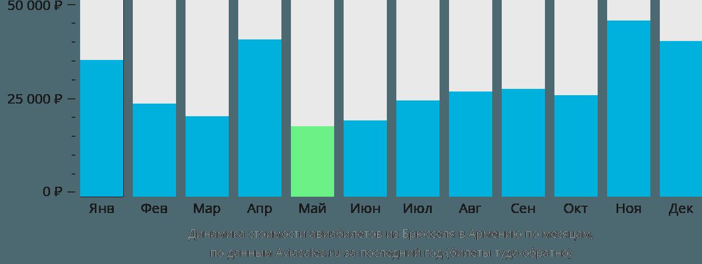 Динамика стоимости авиабилетов из Брюсселя в Армению по месяцам