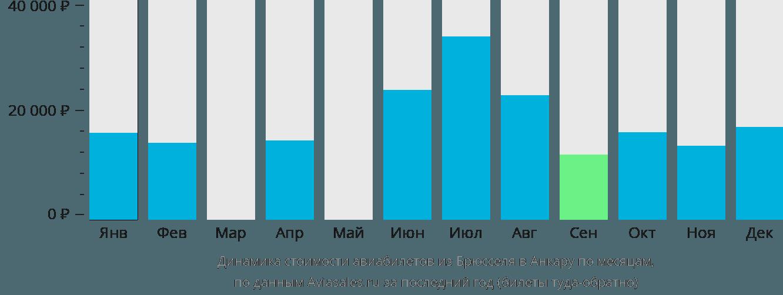Динамика стоимости авиабилетов из Брюсселя в Анкару по месяцам