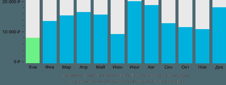 Динамика стоимости авиабилетов из Брюсселя в Афины по месяцам