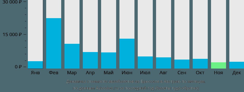 Динамика стоимости авиабилетов из Брюсселя в Австрию по месяцам
