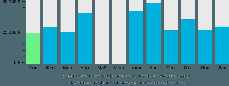 Динамика стоимости авиабилетов из Брюсселя в Абу-Даби по месяцам