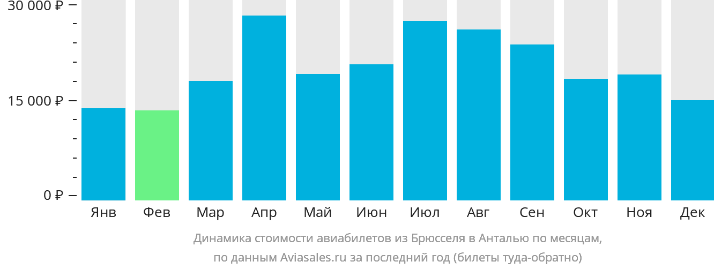 Динамика стоимости авиабилетов из Брюсселя в Анталью по месяцам