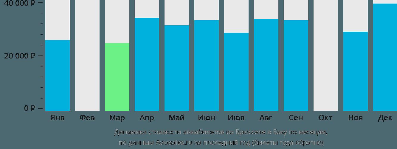 Динамика стоимости авиабилетов из Брюсселя в Баку по месяцам