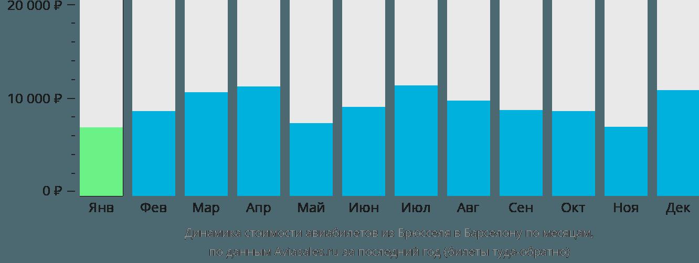 Динамика стоимости авиабилетов из Брюсселя в Барселону по месяцам