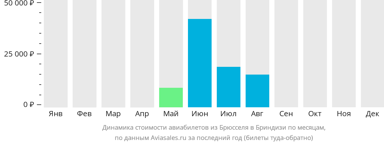Динамика стоимости авиабилетов из Брюсселя в Бриндизи по месяцам