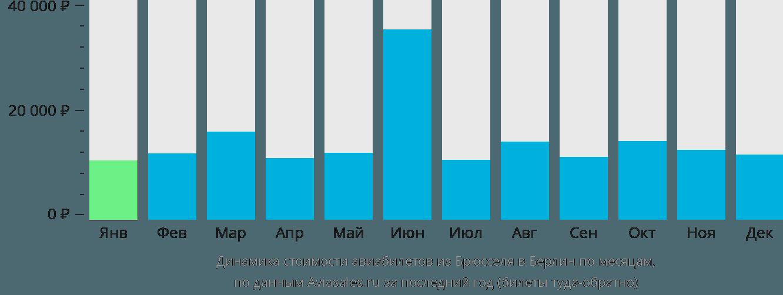 Динамика стоимости авиабилетов из Брюсселя в Берлин по месяцам