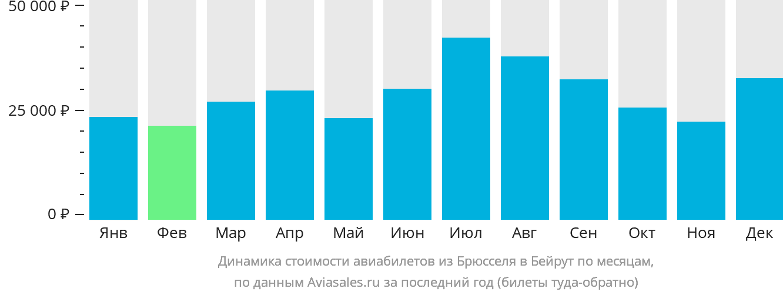 Динамика стоимости авиабилетов из Брюсселя в Бейрут по месяцам