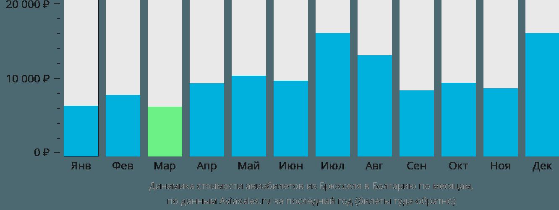 Динамика стоимости авиабилетов из Брюсселя в Болгарию по месяцам