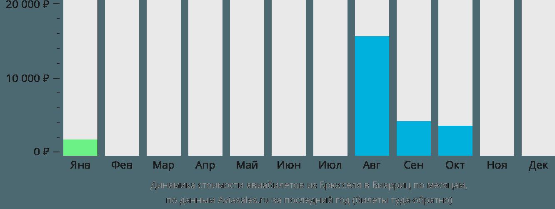 Динамика стоимости авиабилетов из Брюсселя в Биарриц по месяцам