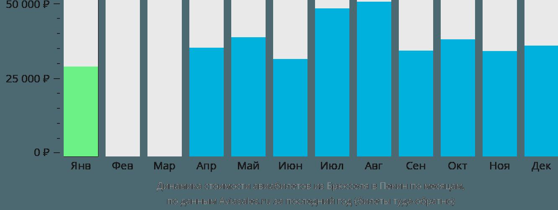 Динамика стоимости авиабилетов из Брюсселя в Пекин по месяцам