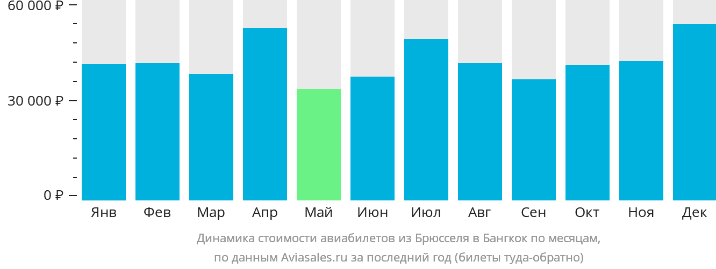 Динамика стоимости авиабилетов из Брюсселя в Бангкок по месяцам