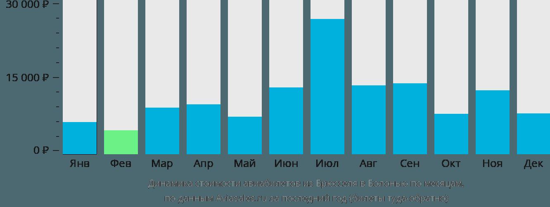 Динамика стоимости авиабилетов из Брюсселя в Болонью по месяцам