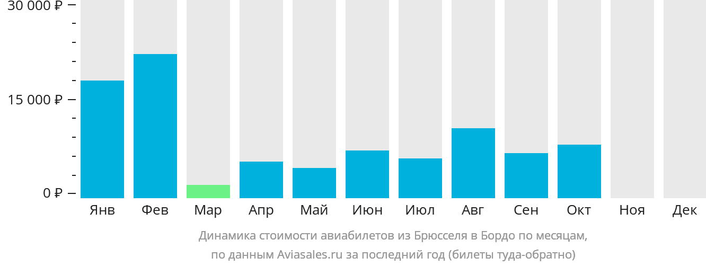 Динамика стоимости авиабилетов из Брюсселя в Бордо по месяцам