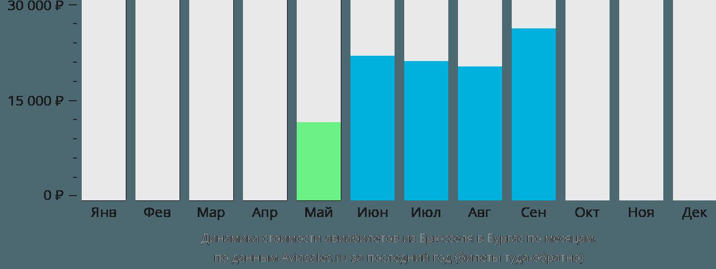 Динамика стоимости авиабилетов из Брюсселя в Бургас по месяцам