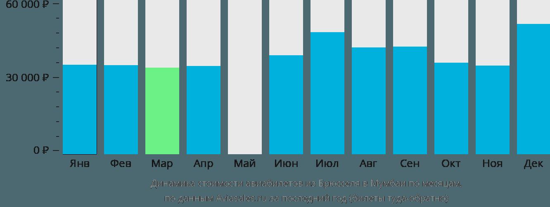 Динамика стоимости авиабилетов из Брюсселя в Мумбаи по месяцам