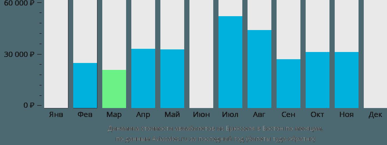 Динамика стоимости авиабилетов из Брюсселя в Бостон по месяцам