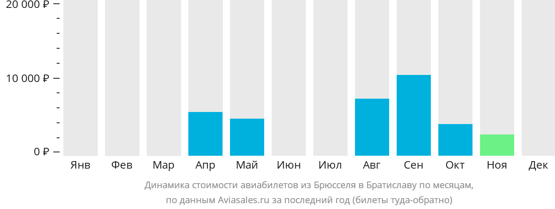 Динамика стоимости авиабилетов из Брюсселя в Братиславу по месяцам