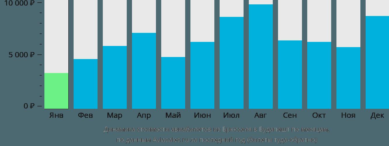 Динамика стоимости авиабилетов из Брюсселя в Будапешт по месяцам