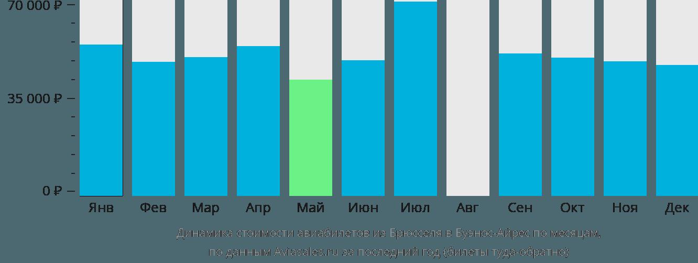 Динамика стоимости авиабилетов из Брюсселя в Буэнос-Айрес по месяцам