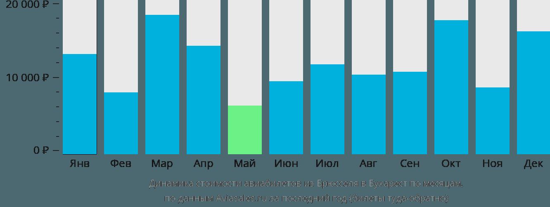 Динамика стоимости авиабилетов из Брюсселя в Бухарест по месяцам