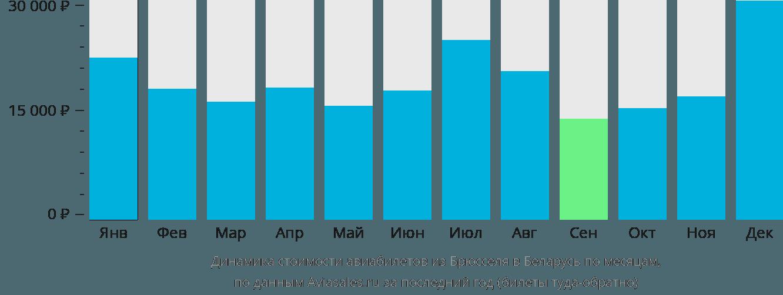 Динамика стоимости авиабилетов из Брюсселя в Беларусь по месяцам