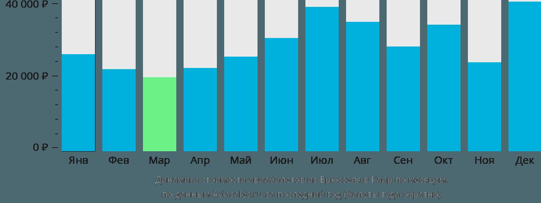 Динамика стоимости авиабилетов из Брюсселя в Каир по месяцам