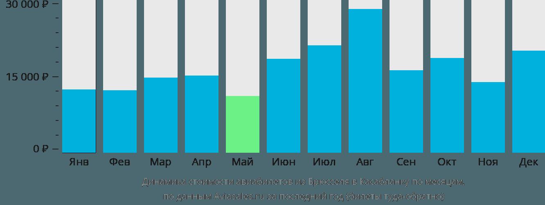 Динамика стоимости авиабилетов из Брюсселя в Касабланку по месяцам