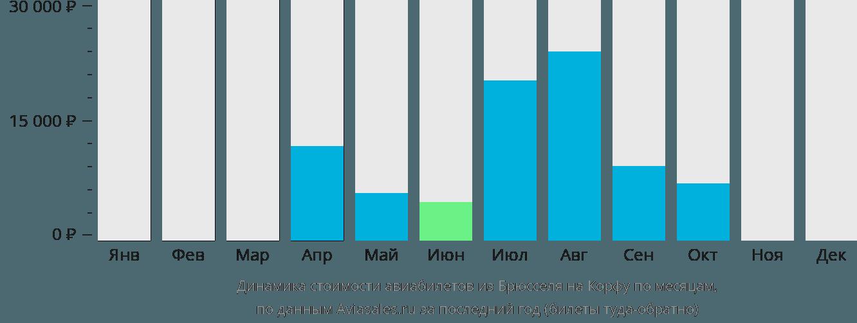 Динамика стоимости авиабилетов из Брюсселя на Корфу по месяцам