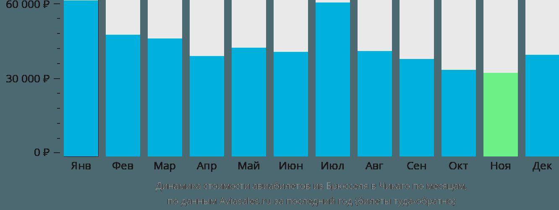 Динамика стоимости авиабилетов из Брюсселя в Чикаго по месяцам