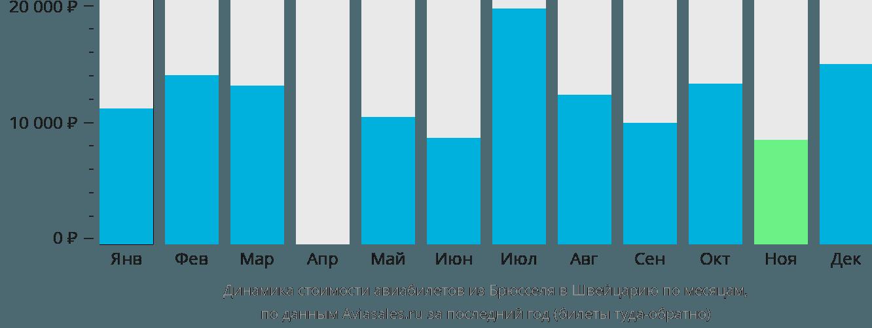 Динамика стоимости авиабилетов из Брюсселя в Швейцарию по месяцам