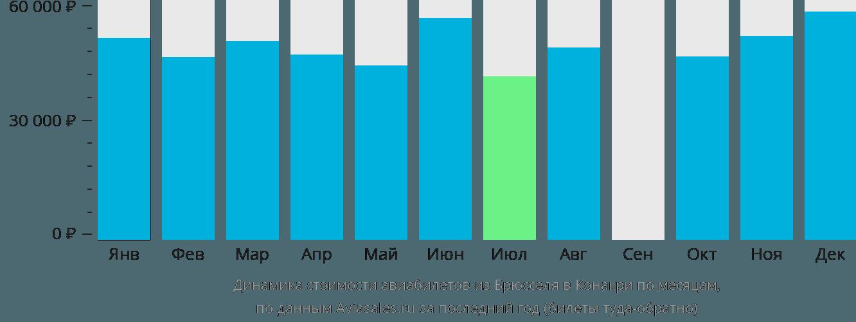 Динамика стоимости авиабилетов из Брюсселя в Конакри по месяцам