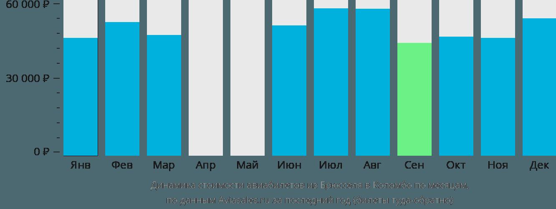 Динамика стоимости авиабилетов из Брюсселя в Коломбо по месяцам