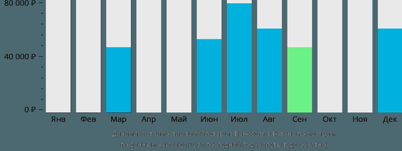 Динамика стоимости авиабилетов из Брюсселя в Котону по месяцам