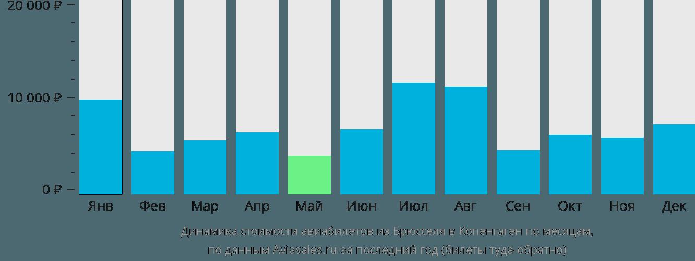 Динамика стоимости авиабилетов из Брюсселя в Копенгаген по месяцам