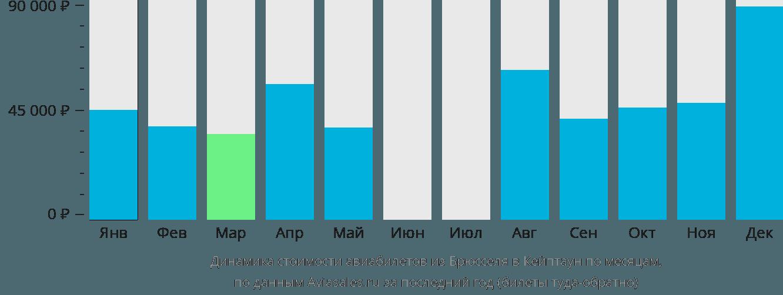 Динамика стоимости авиабилетов из Брюсселя в Кейптаун по месяцам